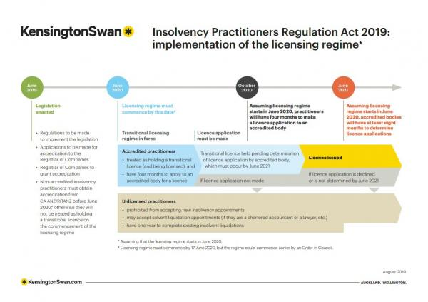 Insolvency Practitioners Regulation Act